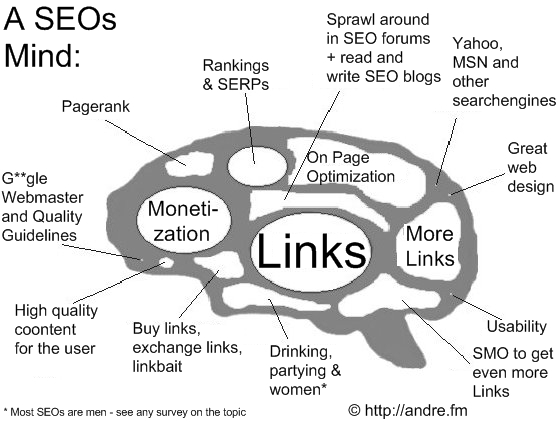 seo brain regions brains thoughts
