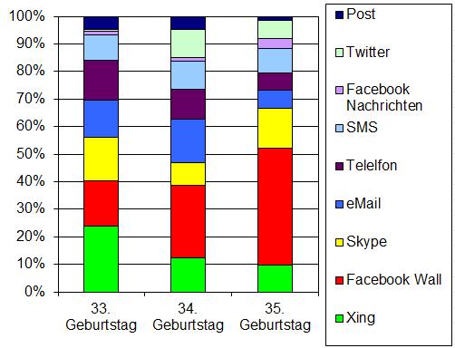 GEburtstag Gratulations Statistiken