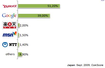 marktanteile suchmaschinen japan
