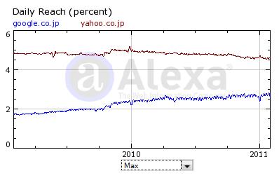 SEO in Japan. Suchmaschinenoptimierung auf japanisch - japanischer markt suchmaschinen